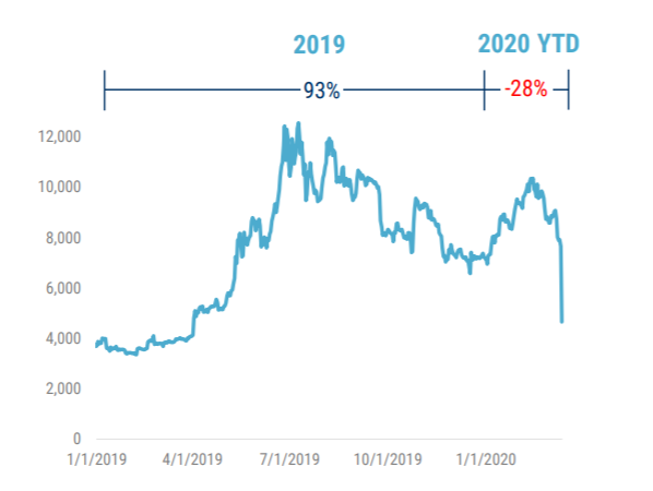 Динамика курса bitcoin в 2019-2020 годах