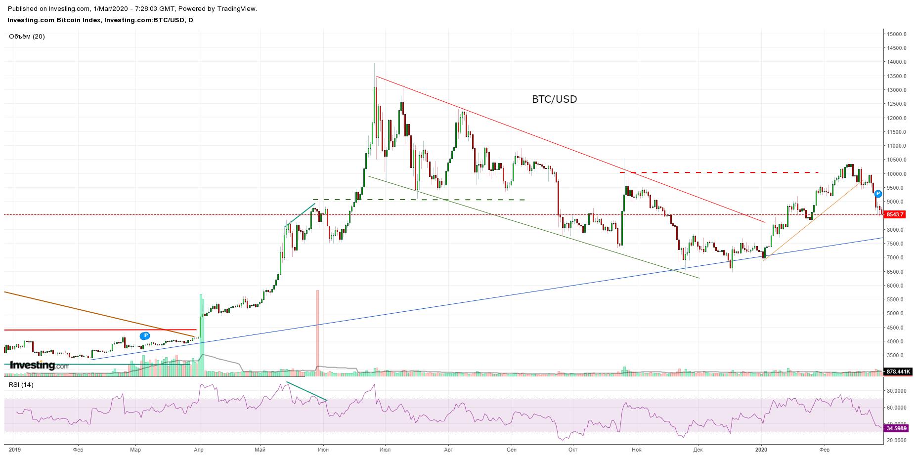 Bitcoin, Ethereum, альткоины — Обзор криптовалют — Февраль