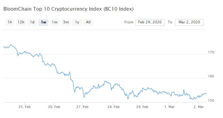 Bitcoin, Ethereum, альткоины — Обзор криптовалют — 2/03/2020