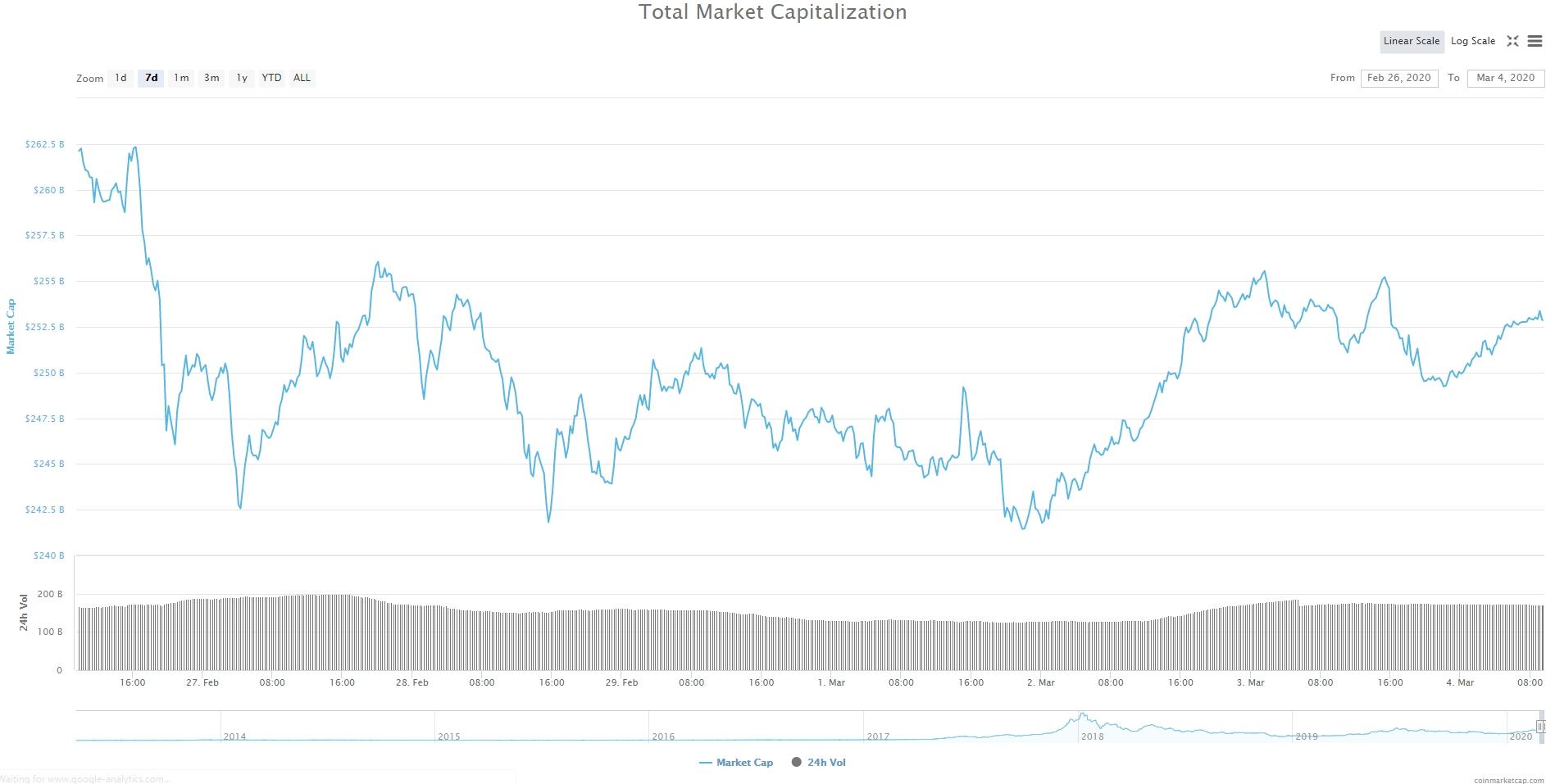 Bitcoin, Ethereum, альткоины — Обзор криптовалют — 4/03/2020