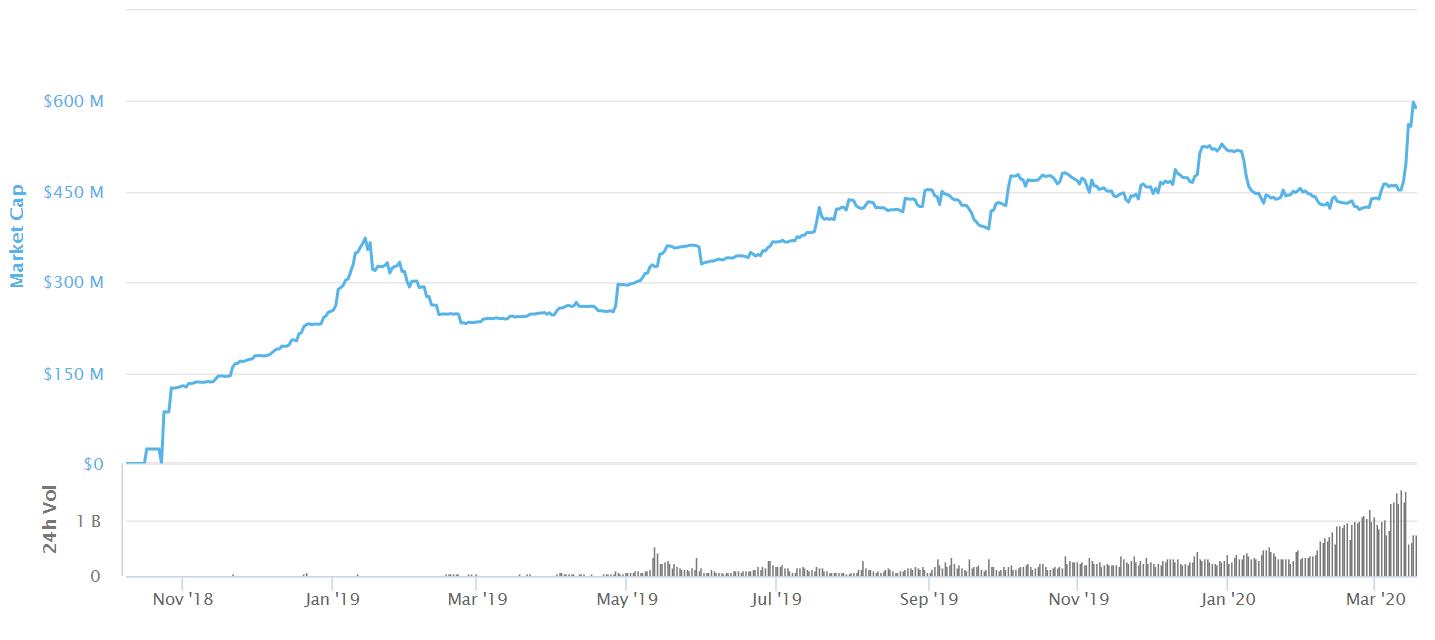 Капитализация USDC // Данные CoinMarketCap