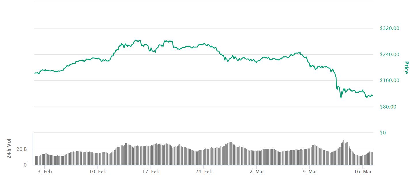 Колебания курса Ethereum в феврале-марте 2020 года // Данные CoinMarketCap