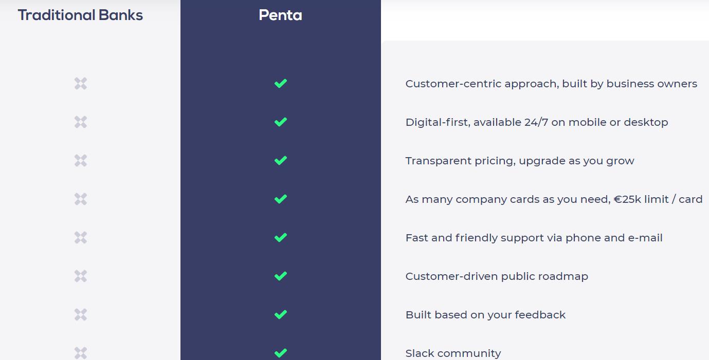 Сравнение сервиса Penta и традиционного банкинга