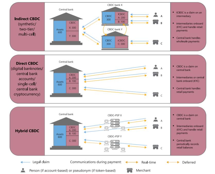 Варианты систем CBDC. Данные: BIS