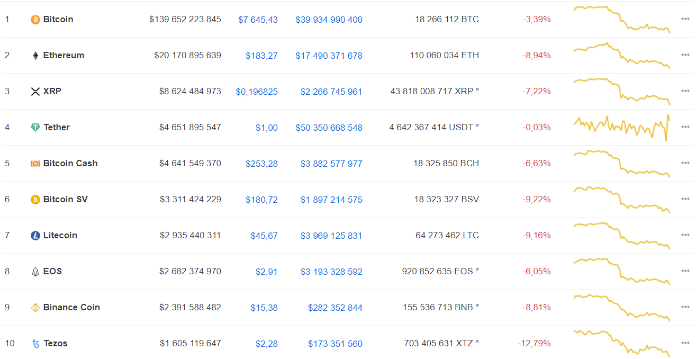 Мнение: bitcoin утратил статус инструмента для сохранения ценности