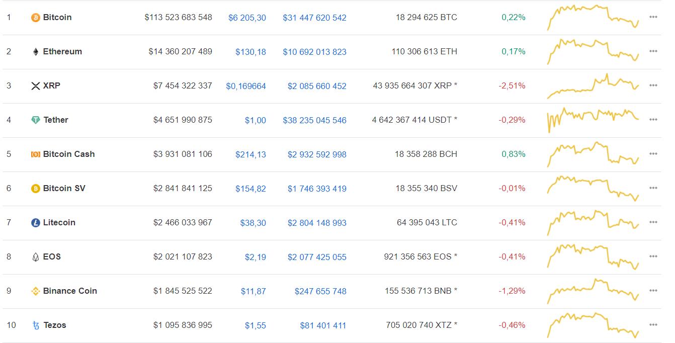 Участники криптосообщества рассказали о перспективах движения курса bitcoin