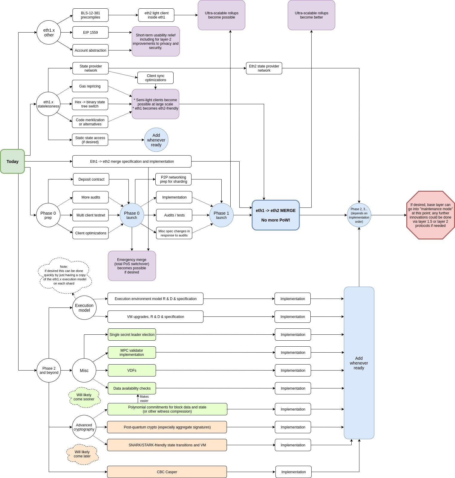 Виталик Бутерин назвал срок запуска тестнета для мультиклиента Ethereum 2:0