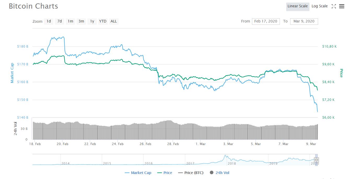 Аналитики прокомментировали падение курса bitcoin почти на $1300 за 2 дня