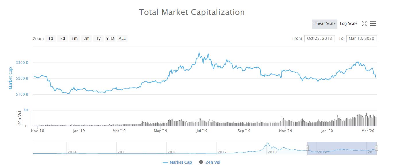 Участники криптосообщества прокомментировали падение bitcoin ниже $4 тыс.
