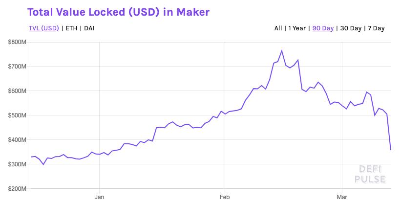 В сообществе MakerDAO рассматривают возможность аварийного отключения платформы