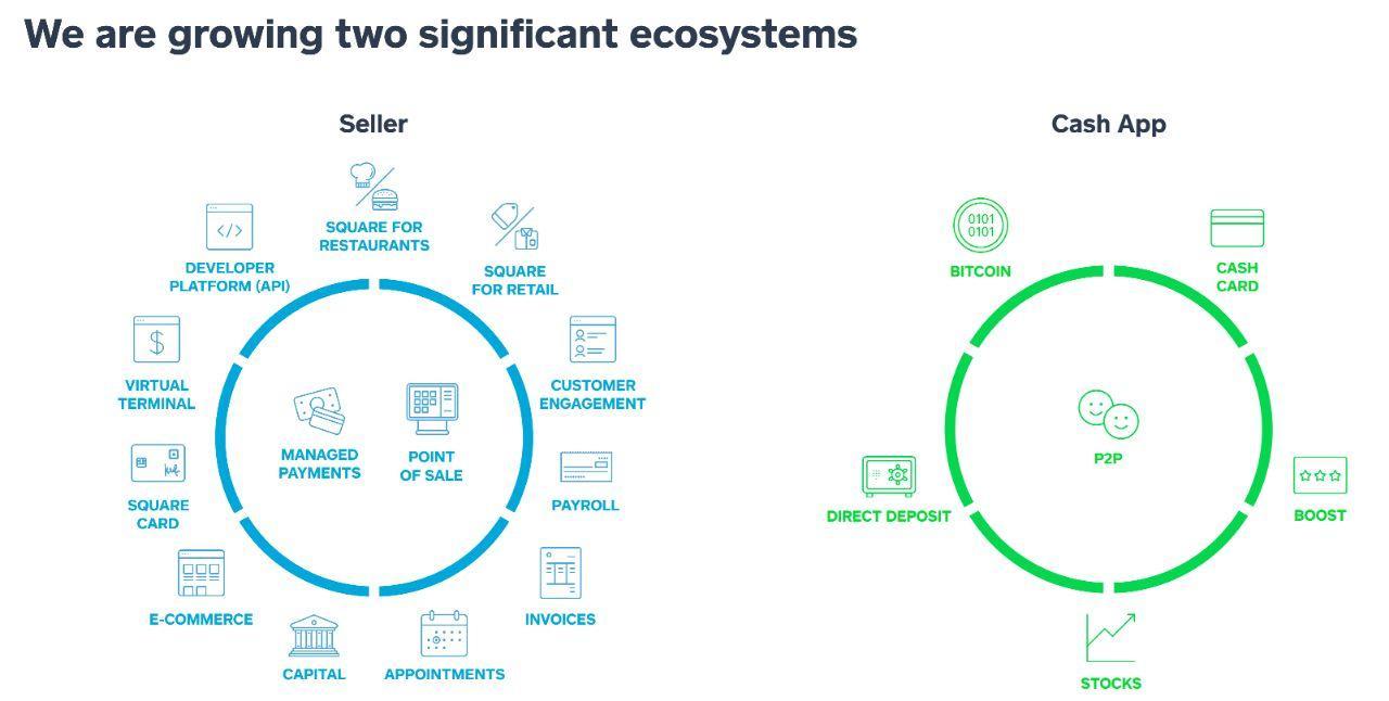 Square зарегистрировала всплеск инвестиций в Bitcoin через приложение Cash App