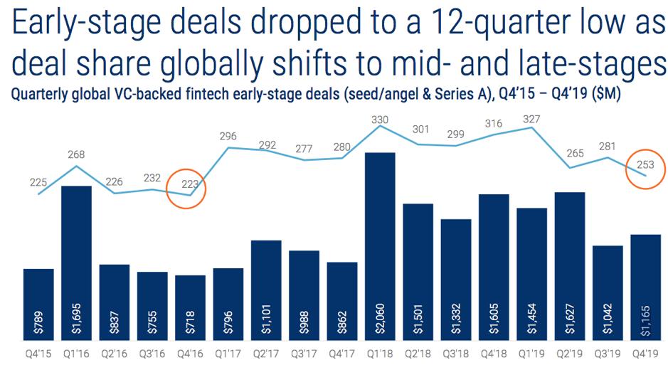 Финтех в 2019 году: сделки, инвестиции, тренды