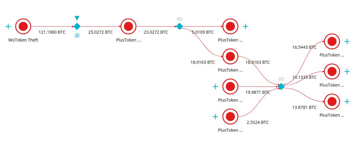 Криптовалютная пирамида PlusToken: масштаб отмывания средств