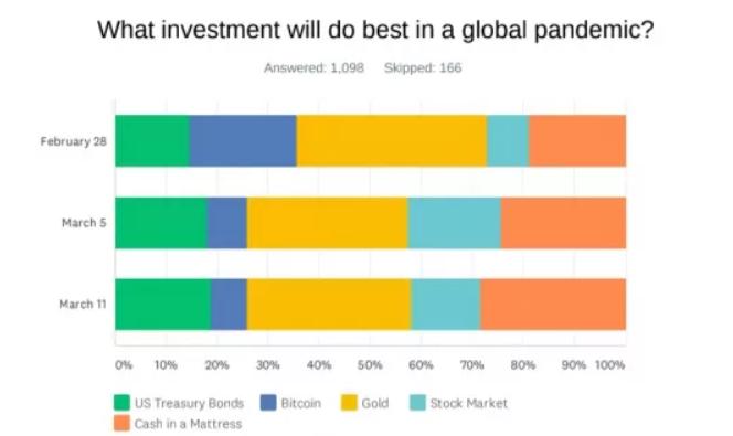 Исследование: фиат вытесняет криптовалюту с рынка инструментов сохранения ценности