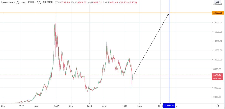 Глава Pantera Capital назвал срок обновления максимума цены bitcoin