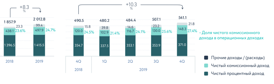 Миллиарды на AI: чем занимался Сбербанк в 2019 году