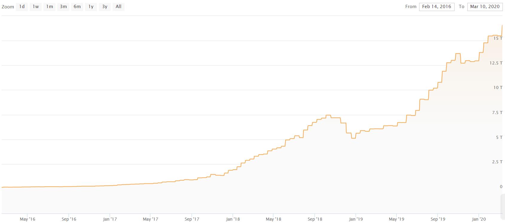 Майнинг bitcoin находится на грани убыточности