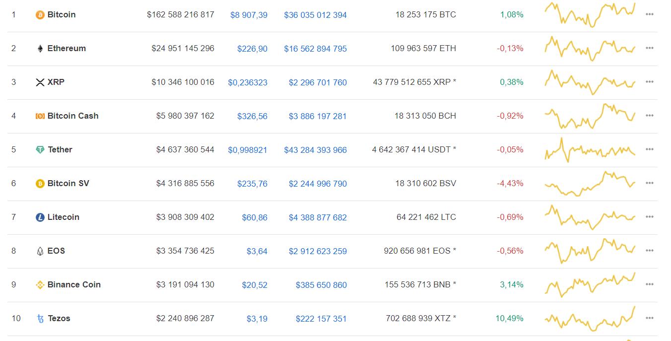 Аналитик: новый цикл роста может вывести bitcoin на уровень $250 тыс.