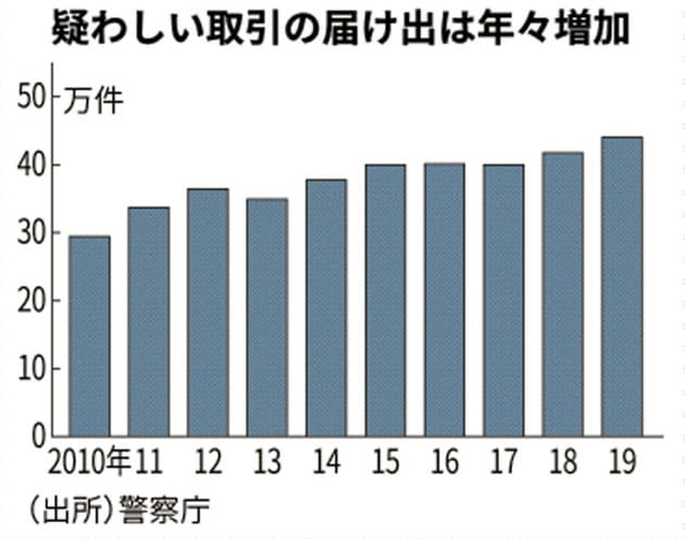 Япония отчиталась о результатах борьбы с мошенничеством на крипторынке в 2019 году