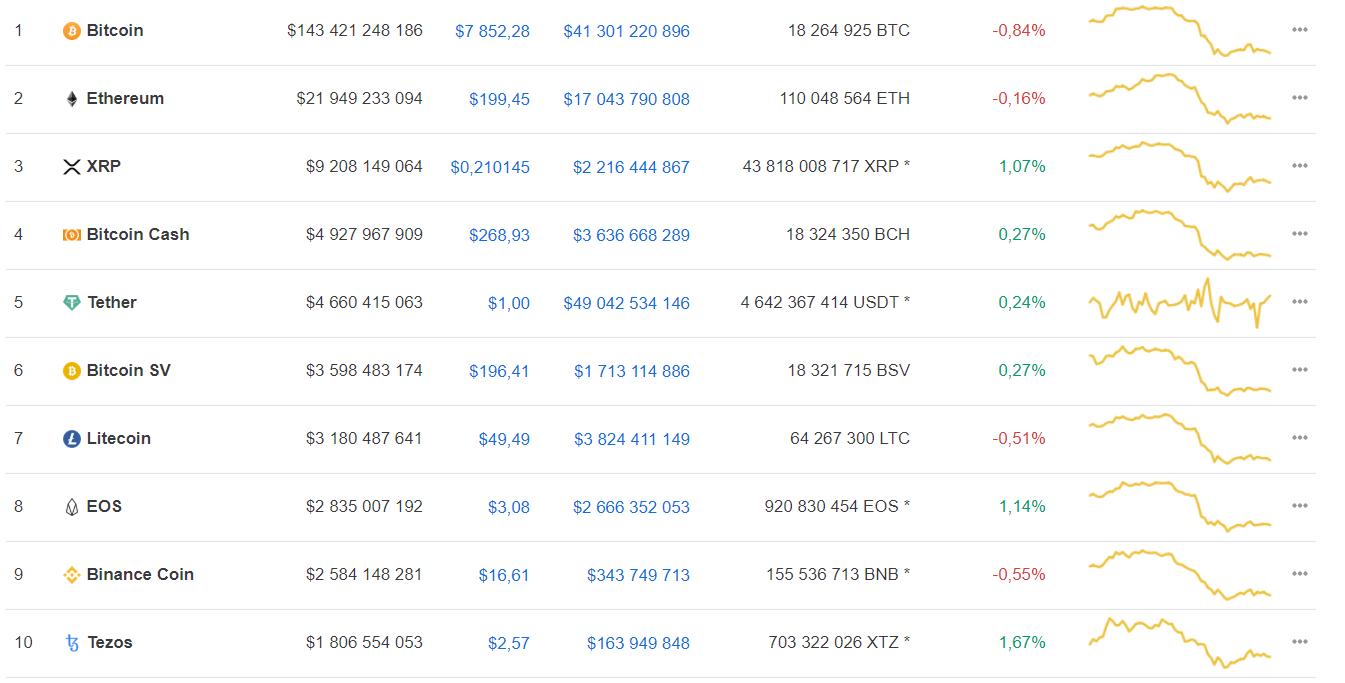 Аналитики дали прогноз по bitcoin