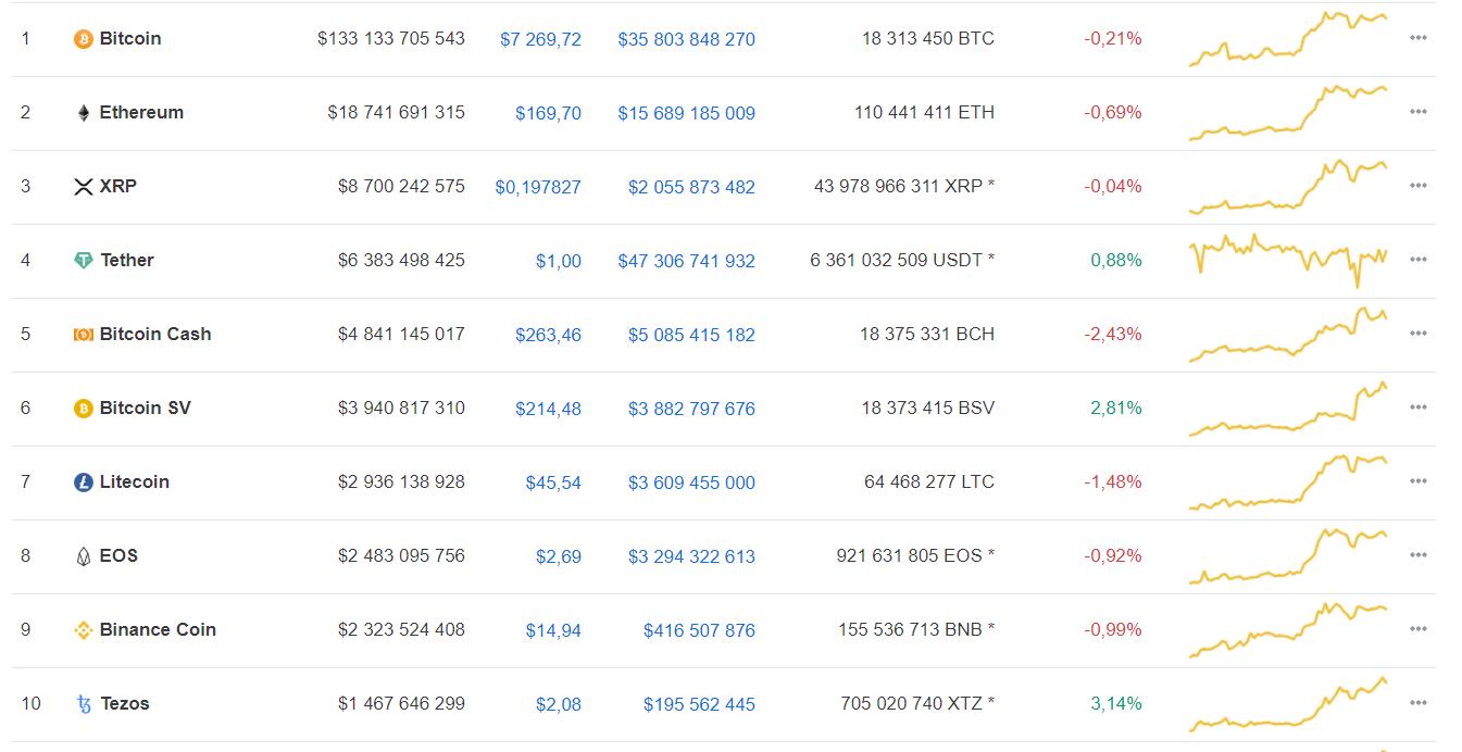 Мнение: слабые майнеры отключились от сети bitcoin до халвинга