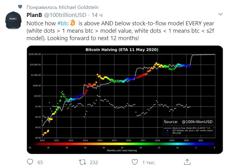 Мнение: bitcoin готовится к росту до $100 тыс.