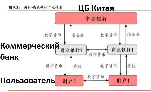 Китайский Центробанк рассказал о тестировании криптоюаня