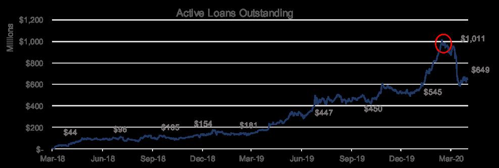active loans