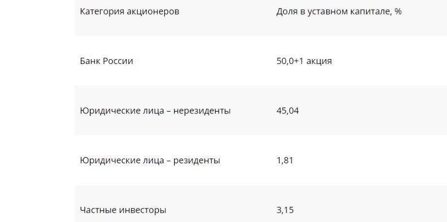 Контрольный пакет акций Сбербанка перешел правительству РФ