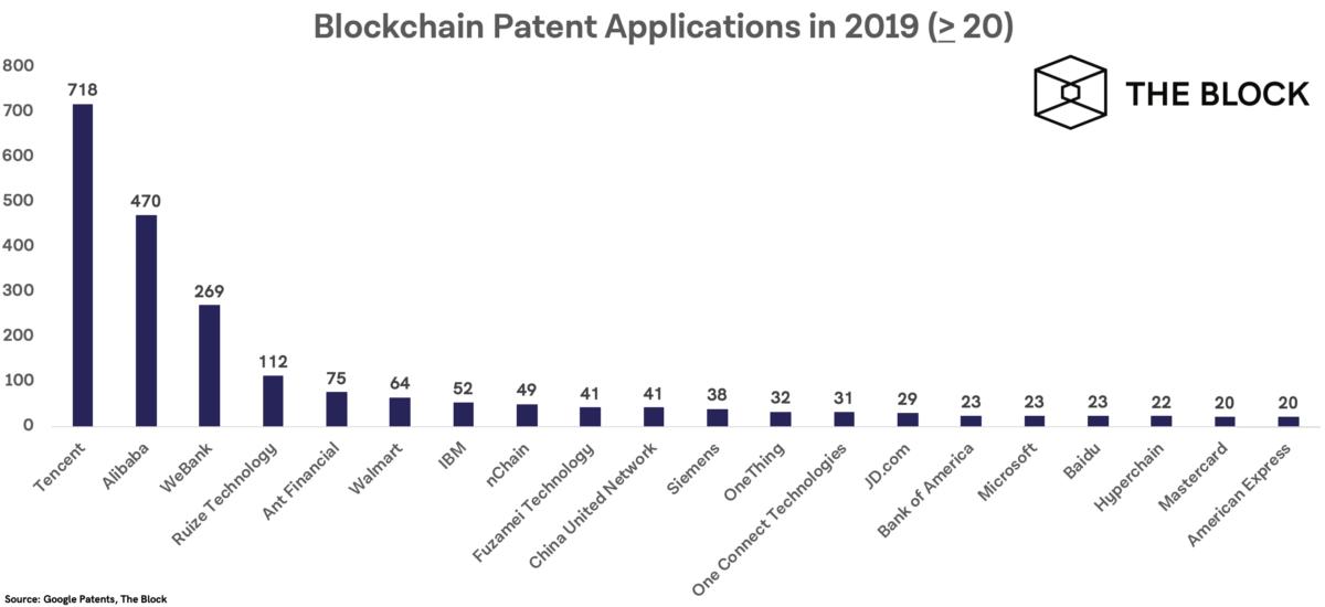 Китайские компании подали больше всех заявок на блокчейн-патенты в 2019 году