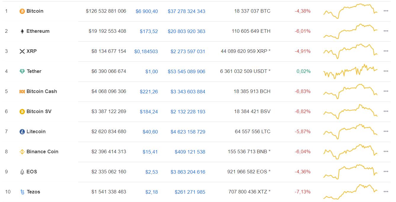 Специалисты рассказали о выгоде инвестиций в bitcoin сегодня