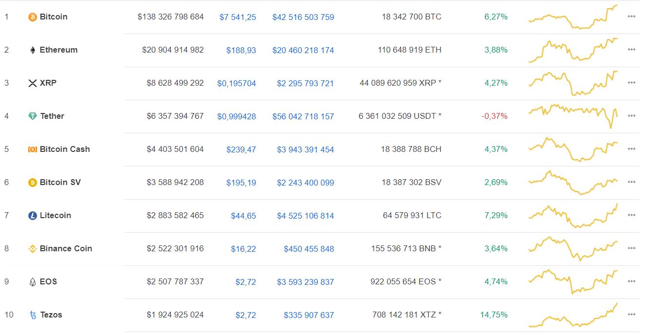 Bitcoin вернул курс, в последний раз зафиксированный до «черной пятницы»