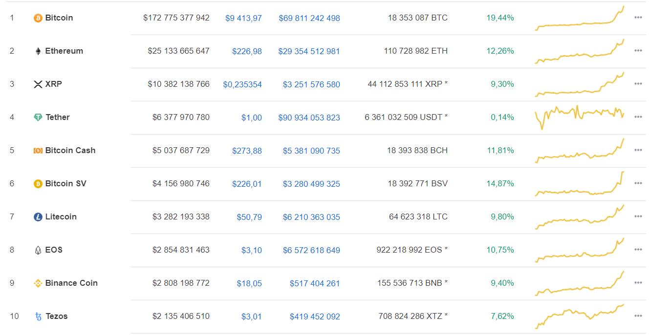 Курс bitcoin за сутки вырос почти на 20%