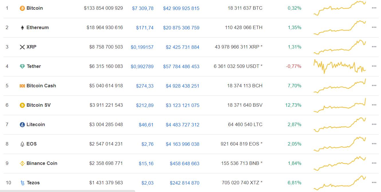 Доход майнеров bitcoin упал на 25%