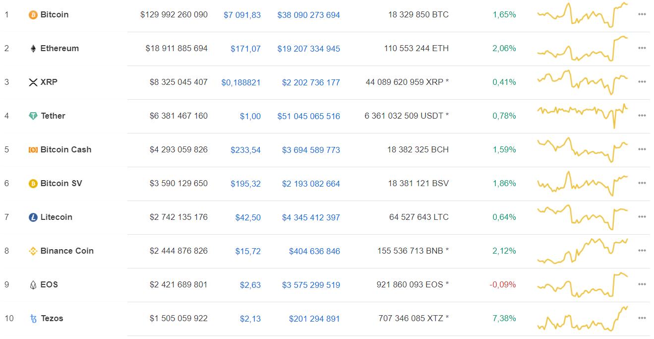 Мнение: грядущий халвинг спровоцирует рост bitcoin в 10 раз