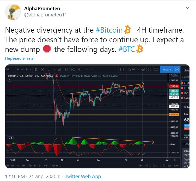 Участники криптосообщества представили прогнозы по bitcoin