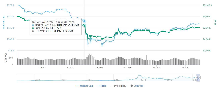 Дезинформация инвесторов может стоить MakerDAO $28 млн