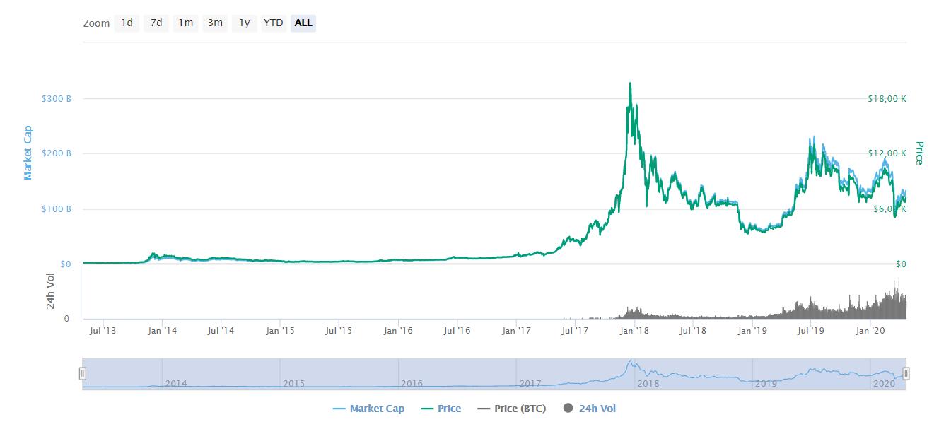 Forbes: Google, Facebook и Apple нужно уничтожить bitcoin