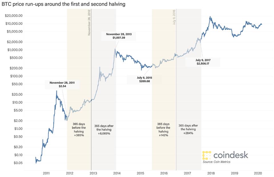 Forbes: на фоне халвинга bitcoin вырастет число криптомиллиардеров