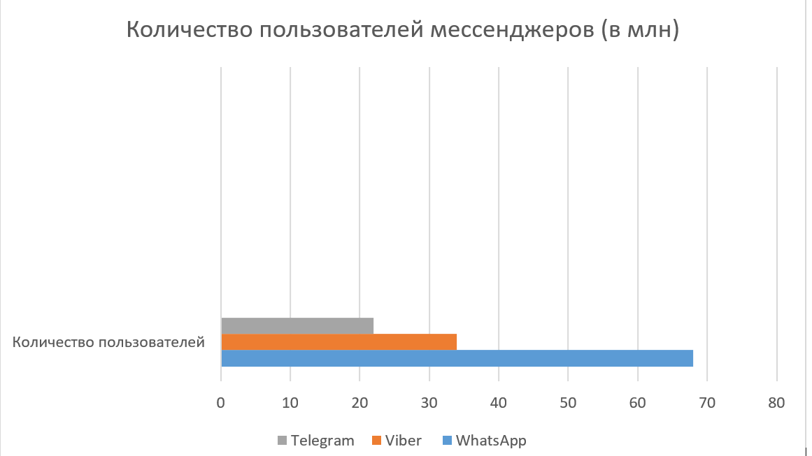 Mail.ru поборется с Telegram за рынок