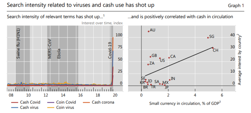 Исследование: коронавирус может ускорить выпуск национальных криптовалют