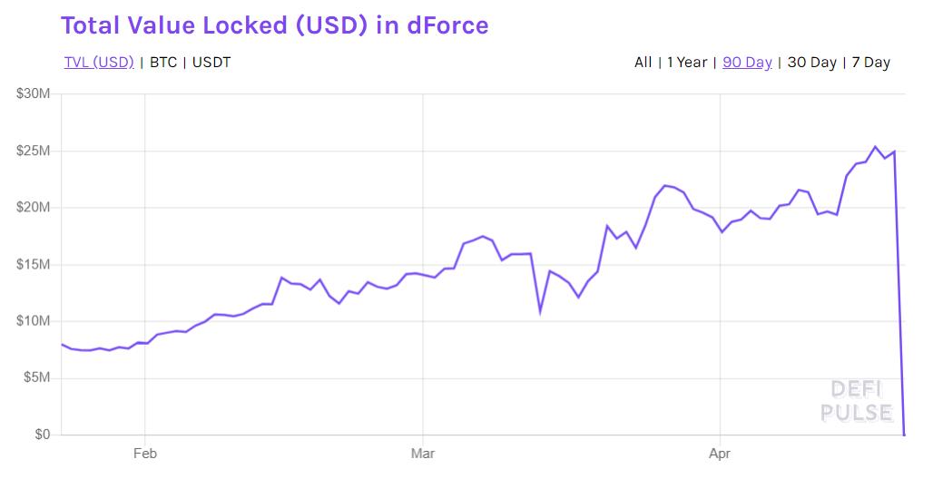 DeFi-проект из топ-10 в ходе атаки хакеров потерял более 99% активов