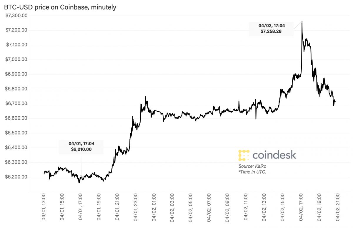 Предсказавший коррекцию bitcoin 2018 года аналитик дал прогноз по BTC