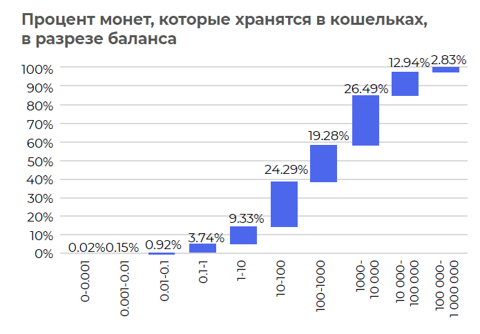 Криптовалюты уходят на дно, ICO не пользуются спросом, рынок DeFi сокращается
