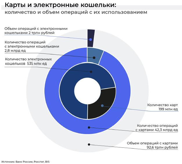 Без купюр: как менялся российский рынок онлайн-платежей и операций с картами