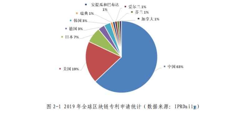 Большая часть банков Китая активно использует блокчейн