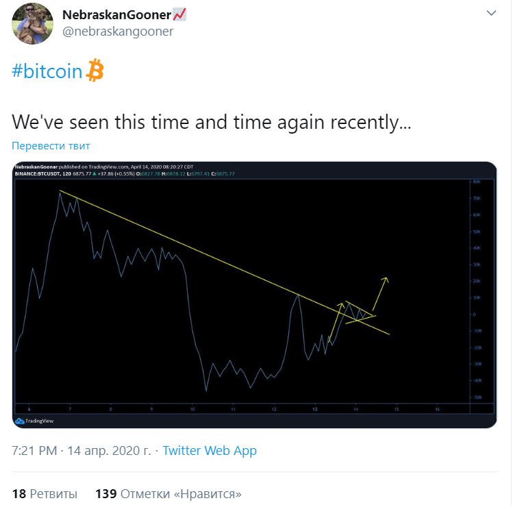 Мнение: настал оптимальный момент для покупки bitcoin