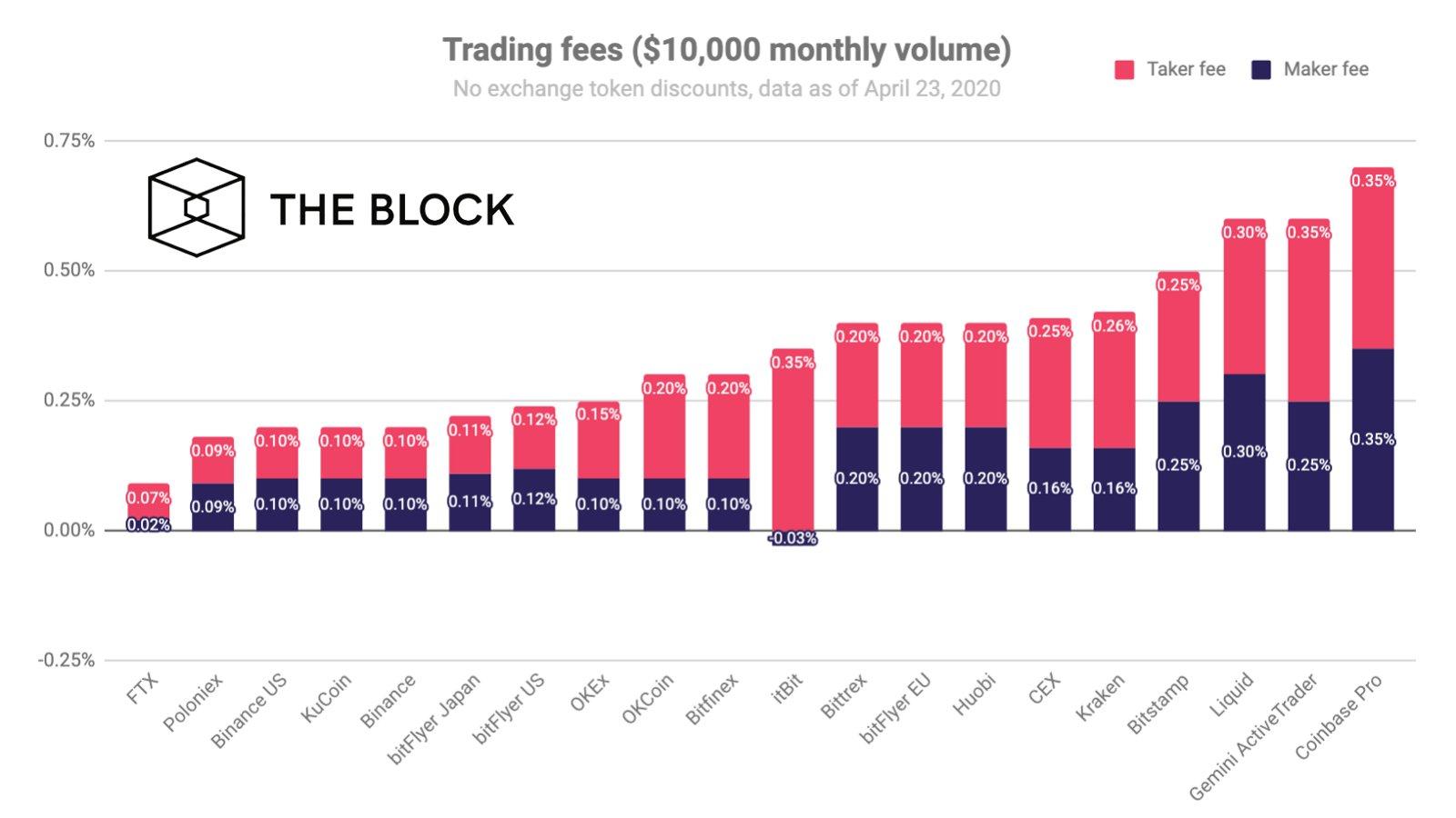 The Block назвал самые выгодные биржи для трейдеров