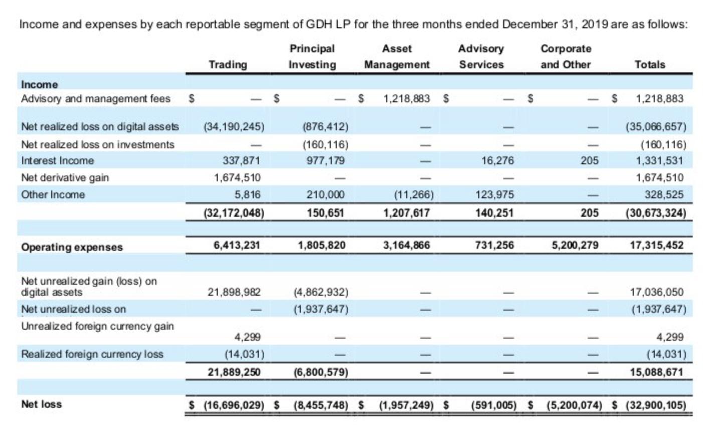 Акции криптобанка Galaxy Digital Майка Новограца за 9 месяцев упали на 65%