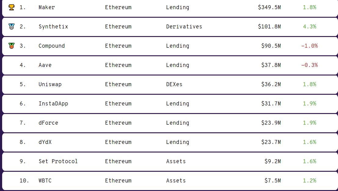 DeFi-платформа из топ-10 привлекла $1,5 млн от Huobi и других инвесторов
